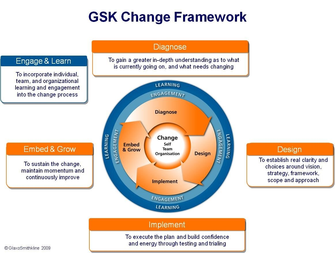 gsk case study questions Gsk case study essay case study: gsk (glaxosmithkline) warm-up: • do you think that we should prevent pharmaceutical firms applying for patents • selling drugs.