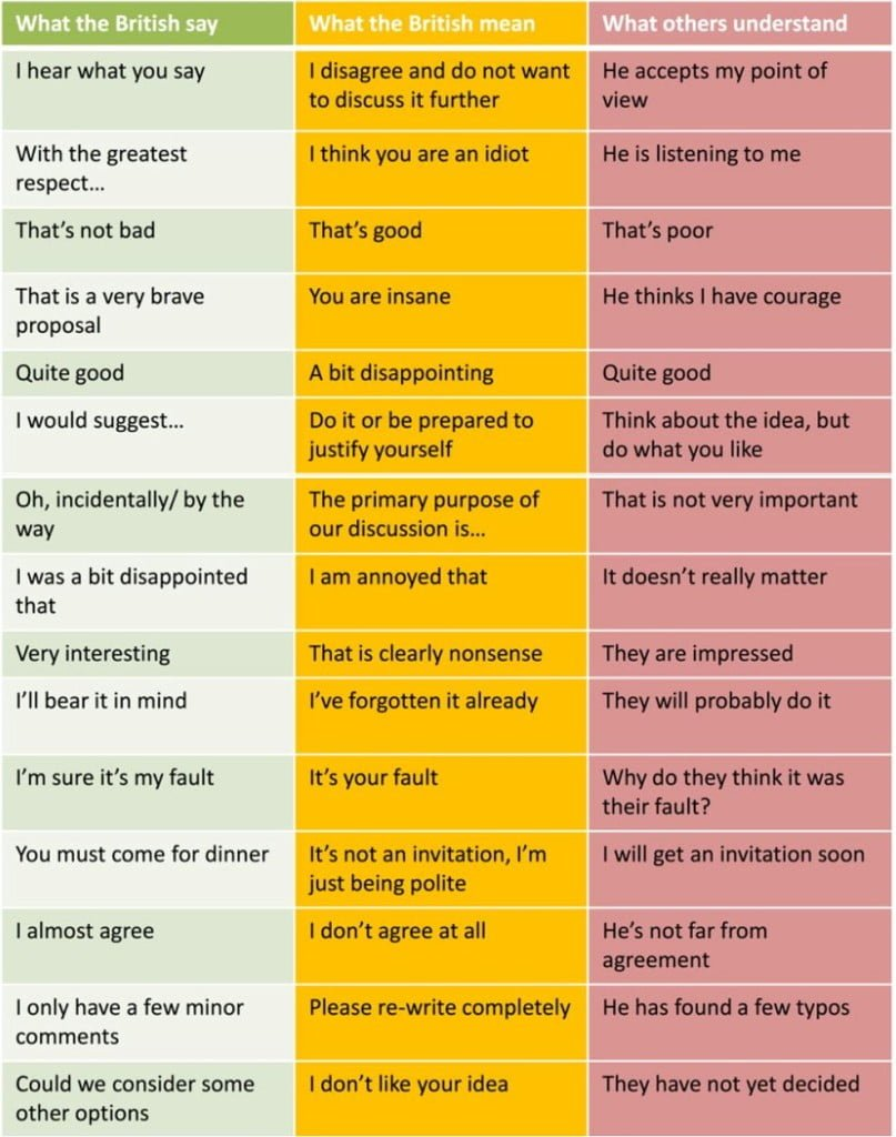 What the British Say vs What They Mean