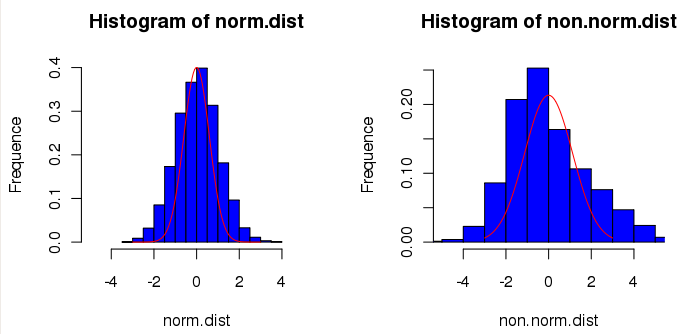 Histograms – 101: See the Quality…
