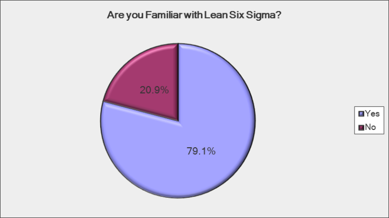 Is the Lack of Lean Six Sigma Accreditation a Vacuum Worth Filling?