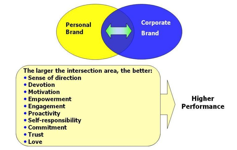 Aligning Personal Brand with Corporate Brand