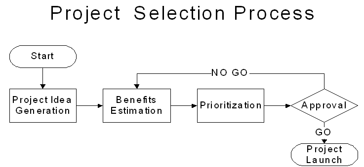 Business Challenge: Project Benefit Validation