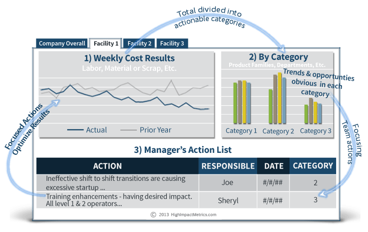Performance Metrics – Their Content and Structure Can Have a Major Impact on the Results Achieved