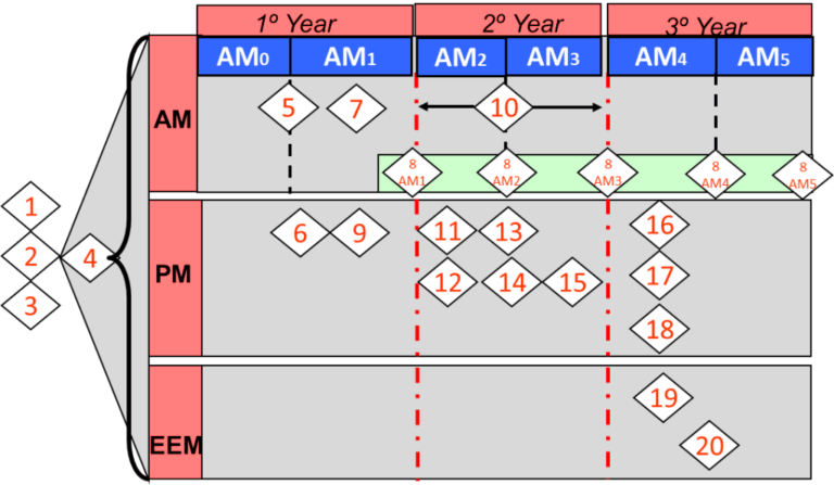 """Maintenance that Adds Value to Operational Excellence: """"Implementation of TPM in 20 Steps for non-Japanese Manufacturers"""""""
