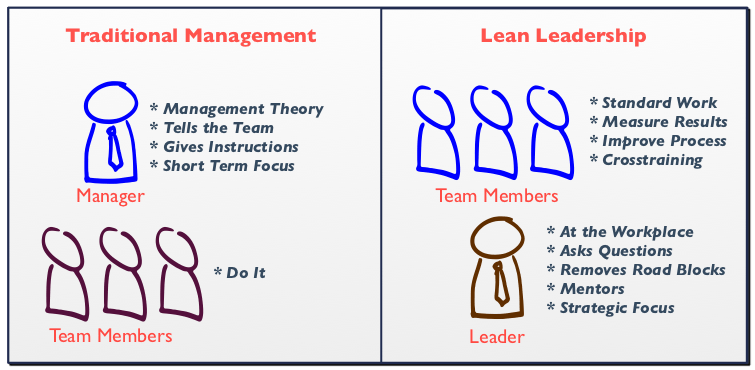 Succeeding With Lean When You Don't Know Nothin'