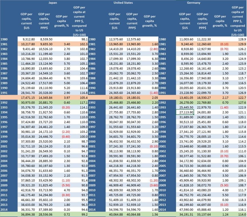 Figure-1: Comparisons of Japan, United States, and Germany of Per Capita GDP Source of Data: The World Bank and International Monetary Fund Table Generated by: KNOEMA at www.KNOEMA.COM