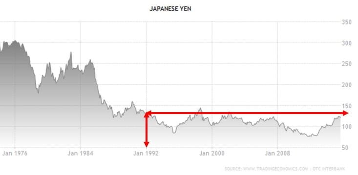 Figure-5 Japanese Yen to US
