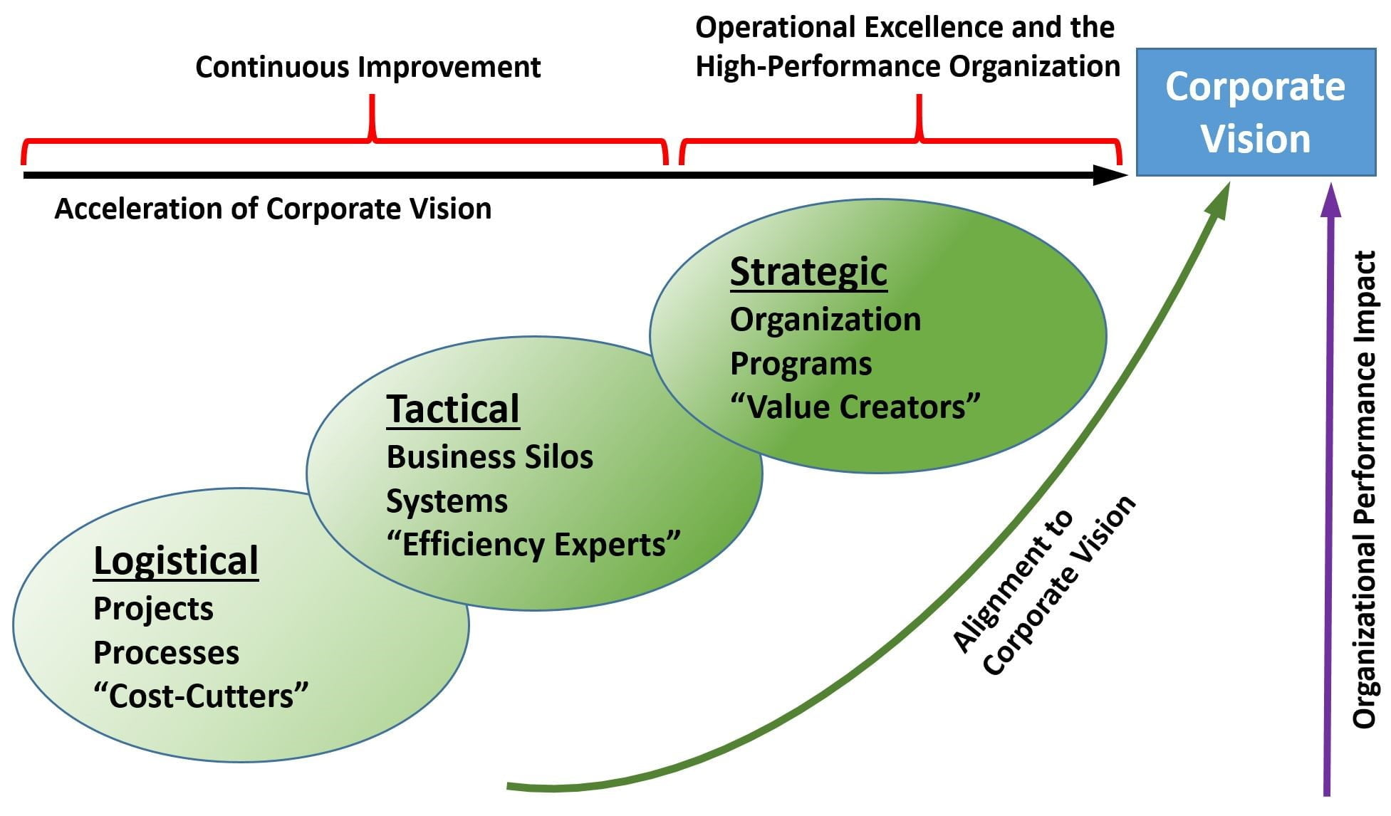 Operational Excellence Maturity Model