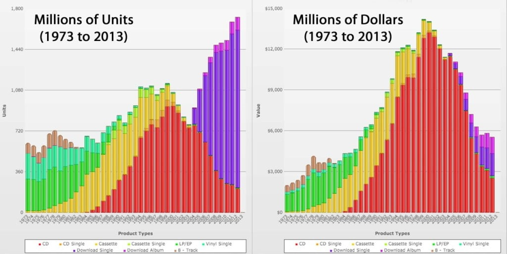 units-vs-dollars-riaa-1260x632