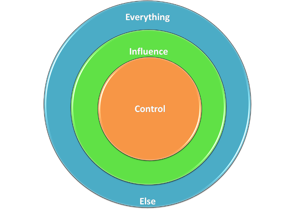 Sphere of Control, Influence and Everything else