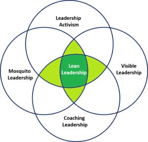 The Lean Leadership Venn Diagram
