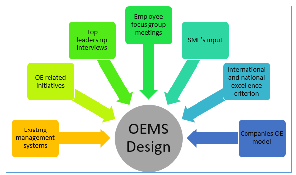 "Power your Performance: ""How-to"" Design an Operational Excellence Management System (OEMS)"