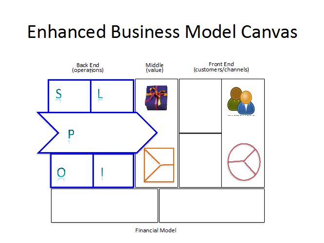 Operations meets business Enhanced business model canvas