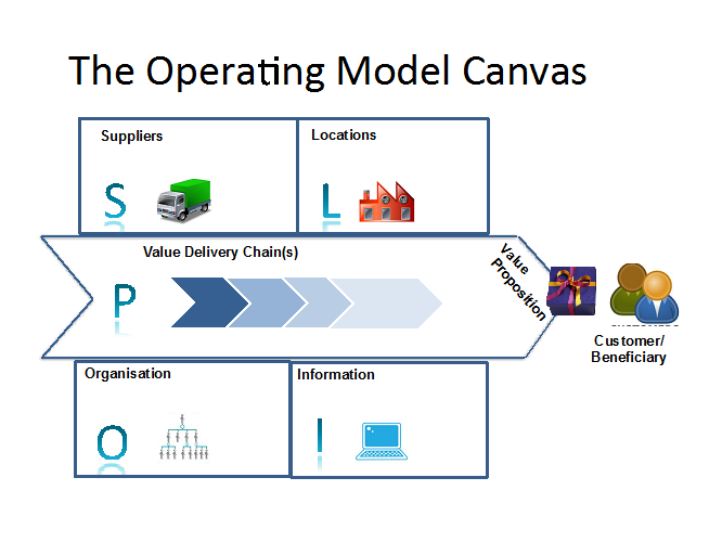 operating model canvas - operations meets business